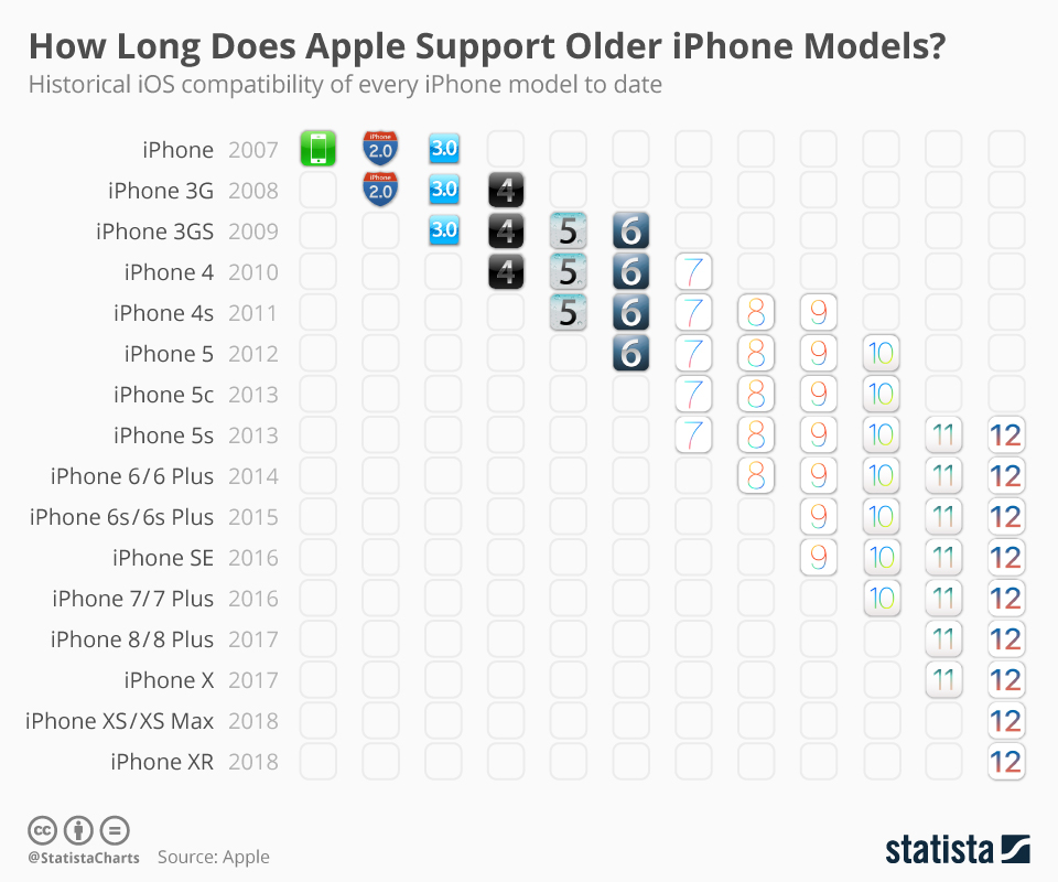 loic magnien statista ios iphone compatibility chart